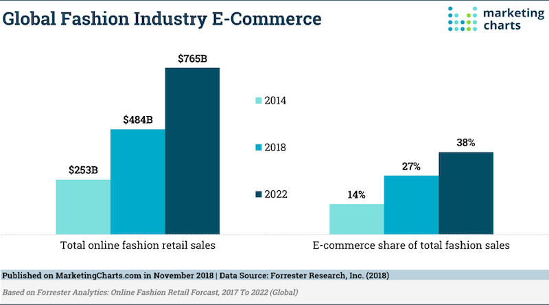 Fashion ecommerce marketing