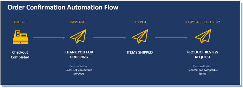 Sample Order confirmation automation flow