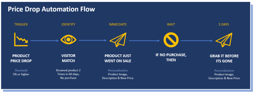 Price Drop Automation Flow