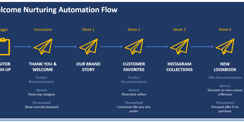Welcome automation flow