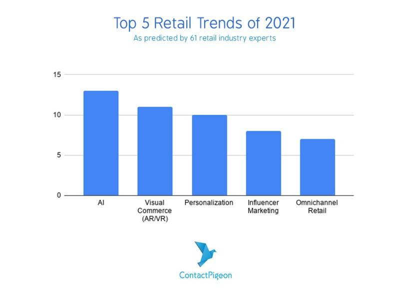 Top5-Retail-Trends-2021-ContactPigeon