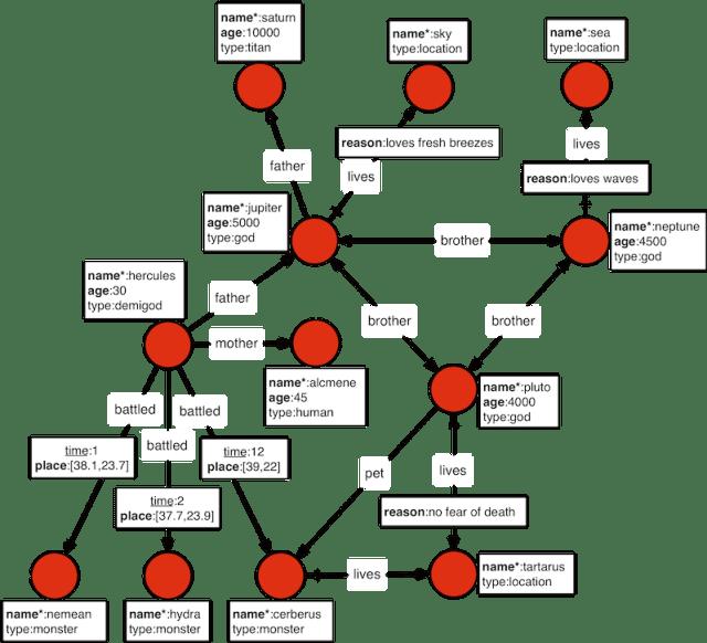 property-graph-model-janusgraph