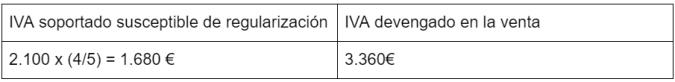 Regularizacion IVA