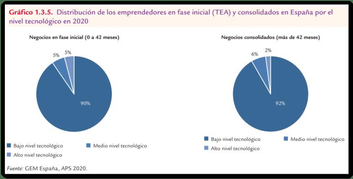 Emprender en España: Nivel tecnológico