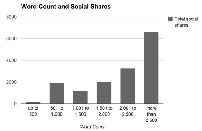 article length vs social shares
