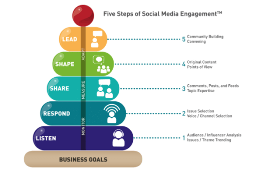 steps of social media engagement