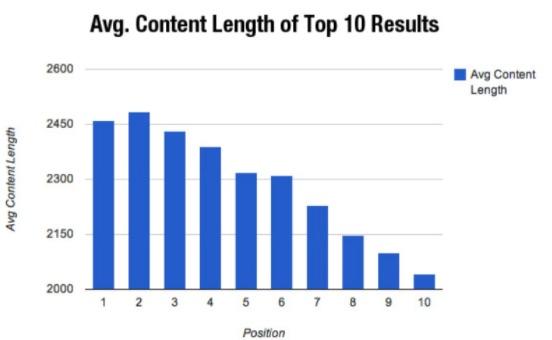 Content length - Contentstudio