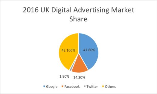 Digital Advertising - ContentStudio
