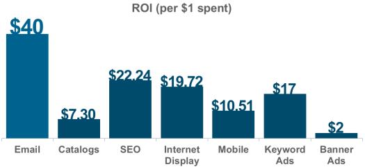 Email Marketing - Contentstudio