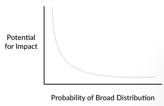 Impact vs Distribution- ContentStudio