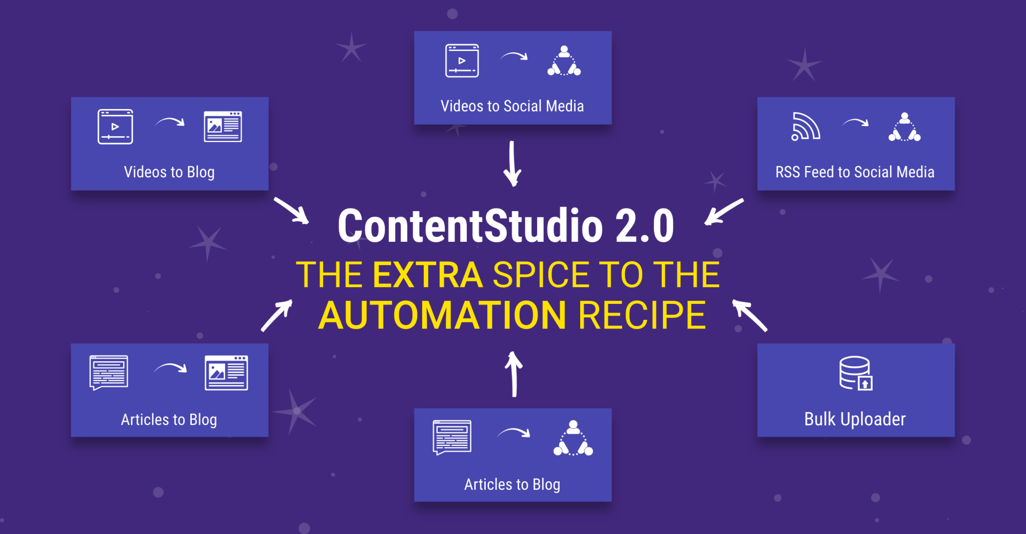 Automation Recipes - ContentStudio V2