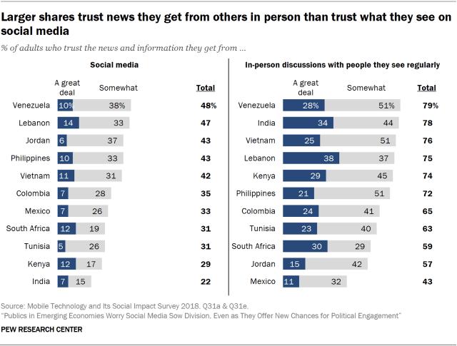 social media trust building stats