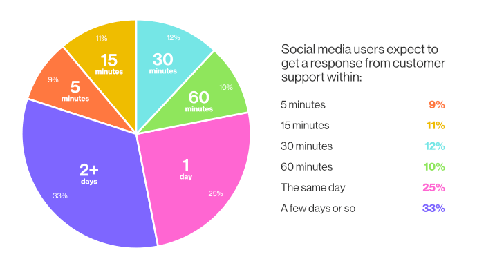 Social media users expect