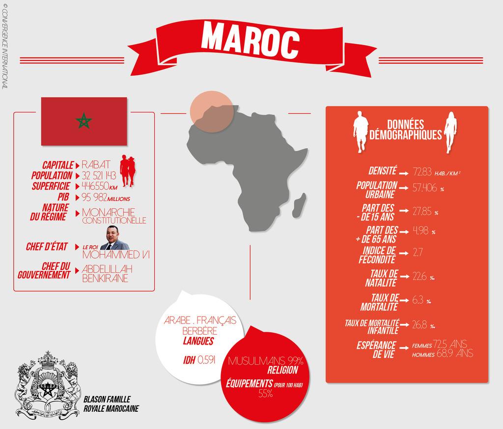 maroc_-_fiche_pays_1024