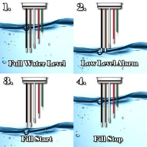 How Do Float Switches Work (Diagram & Working Principle)
