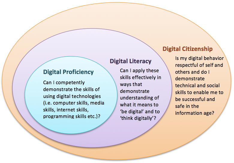 https://i0.wp.com/blog.core-ed.org/derek/wp-content/blogs.dir/22/files/2013/11/Digital-Citizenship-3.jpg