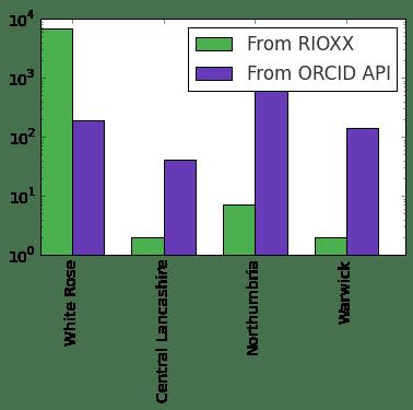 rioxx_vs_orcid_api