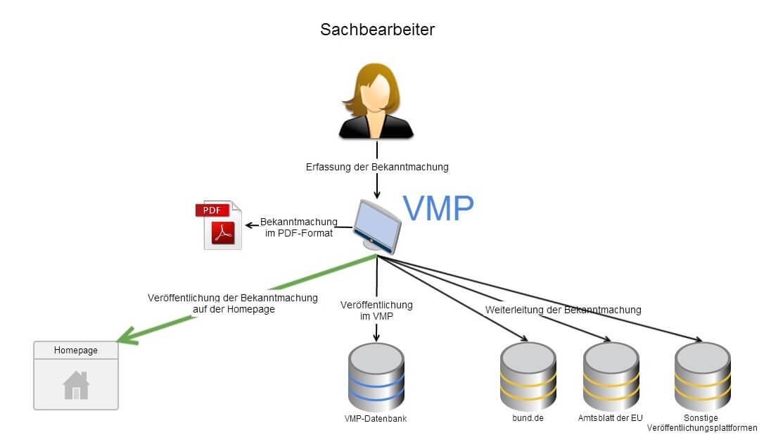 Neue Funktion VMP: Bekanntmachungen automatisch auf der