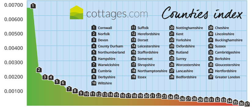 : Cornwall, Norfolk, Devon, County Durham & Northumberland are the Top 5 staycation hotspots in England