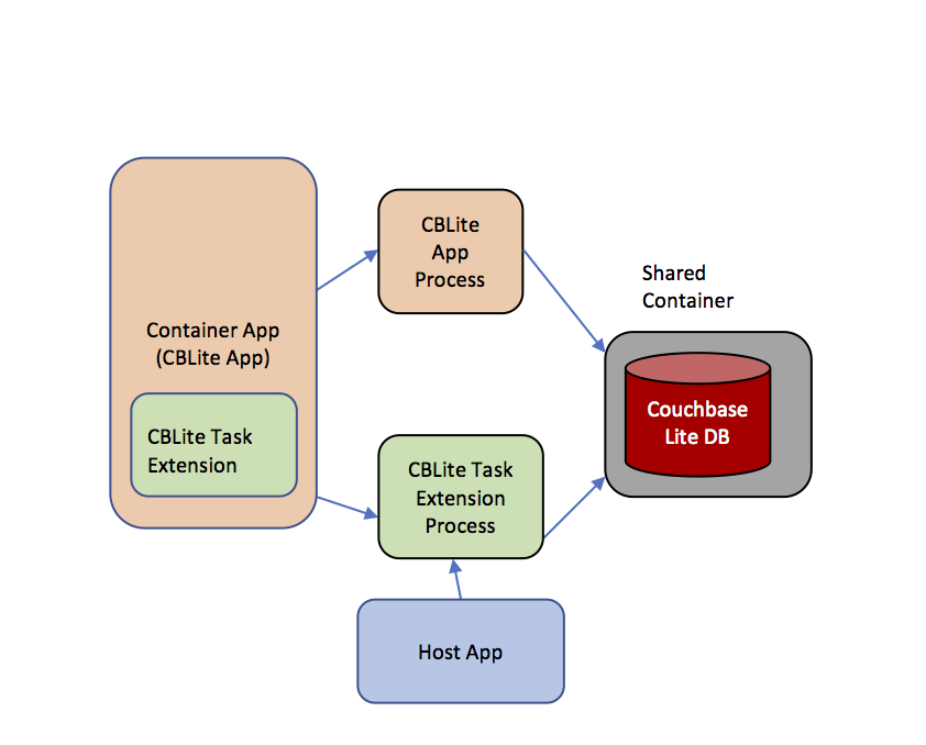 App Extension Architecture