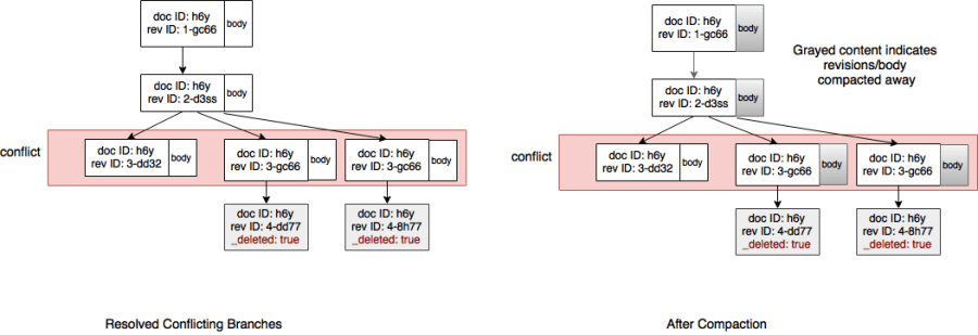Compaction in resolved revision trees