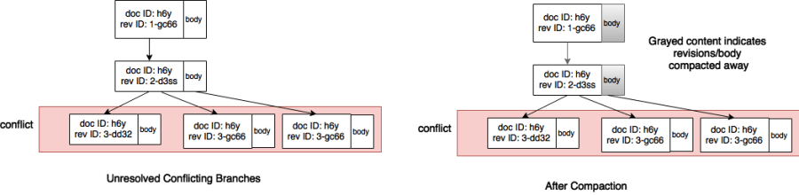 Compaction in unresolved revision trees