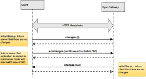 Couchbase Websocket Handshake