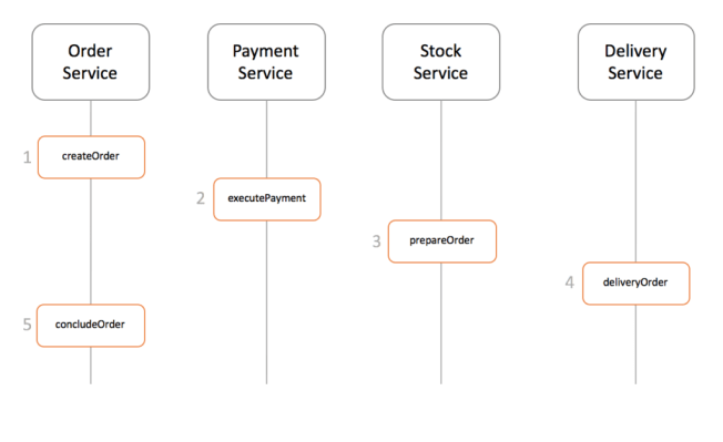 This is a saga pattern microservices example.
