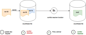 document conflicts and automatic resolution in couchbase mobile