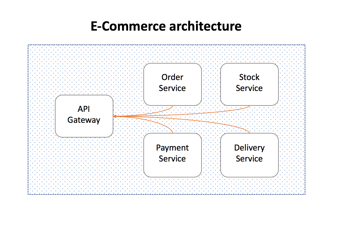 Saga Pattern   How to implement business transactions using