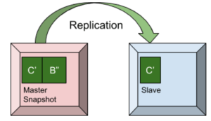 Master Slave Replication Couchbase