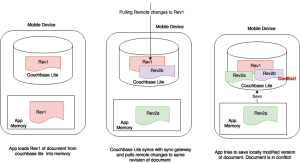 couchbase lite conflicts