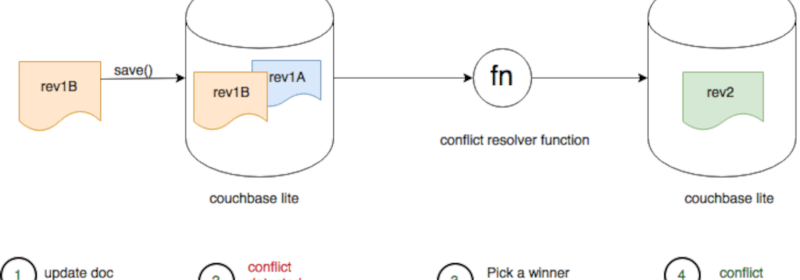 Document Conflicts & Resolution in Couchbase Mobile 2.0