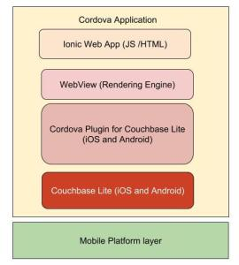 cordova app with couchbase lite
