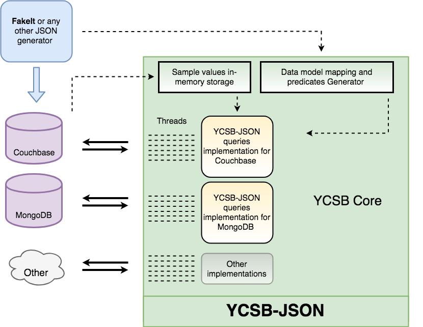 YCSB-JSON: Implementation for Couchbase and MongoDB