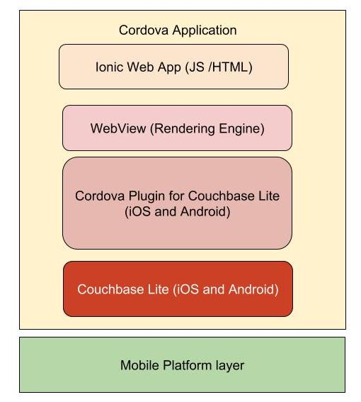 Couchbase Lite for data storage in ionic app using cordova