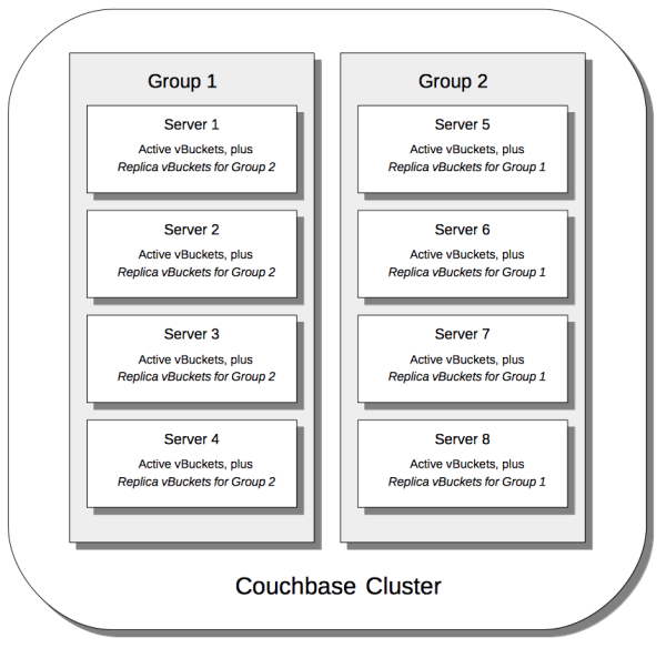 Figure 4: Couchbase Server Groups