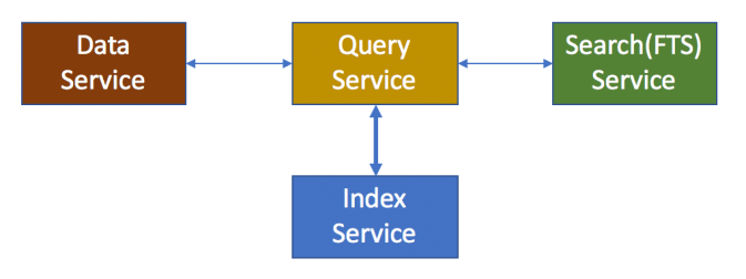 An image of the Index Advisor.