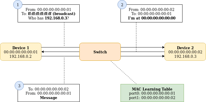 Layer 2 networking