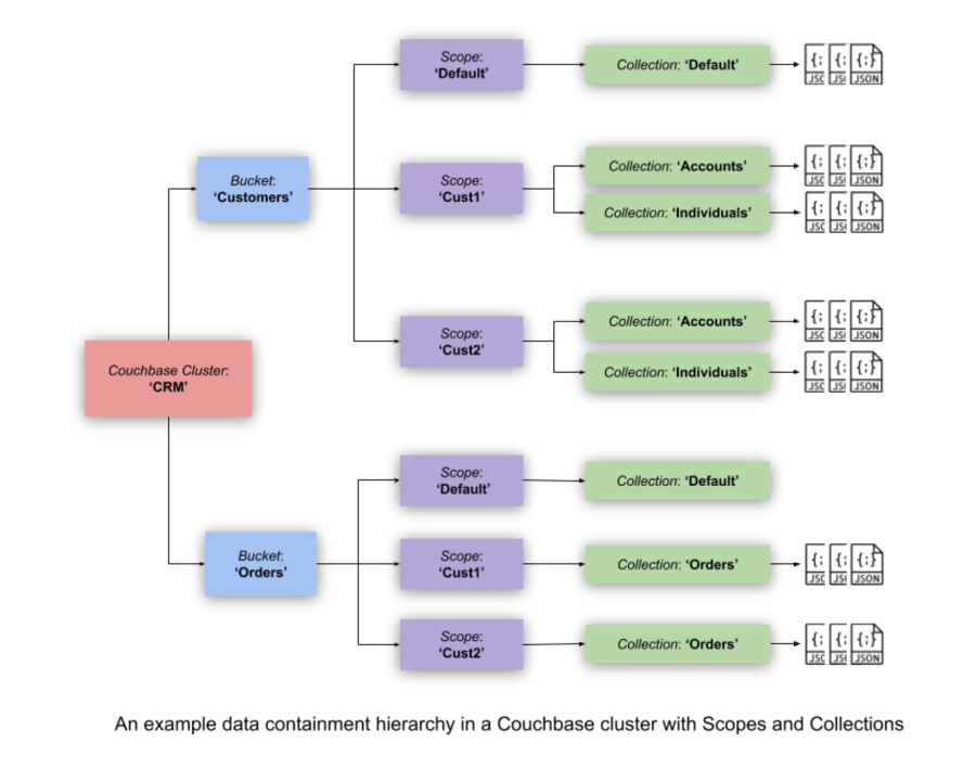 an example data containment hierarchy using scopes and collections in couchbase