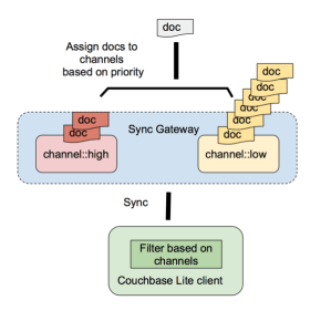 sync gateway channel assignment