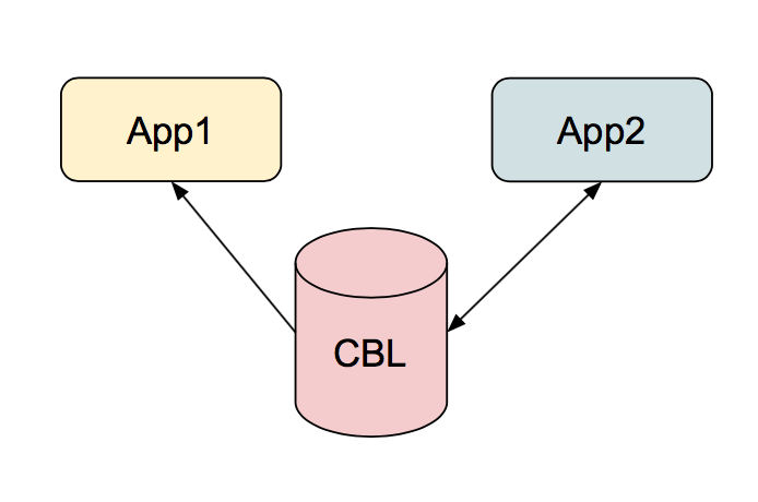 Couchbase Mobile pattern share database between apps
