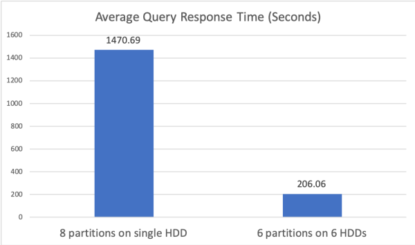 Figure 3: Experiment 2 average query response time