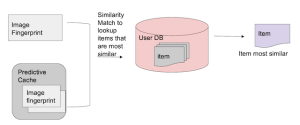 Predictive query similarity match