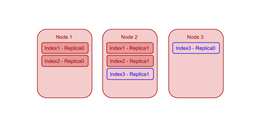 Index Planner for Global Secondary Indexes: Example 2
