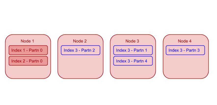 Index Planner for Global Secondary Indexes: Example 4
