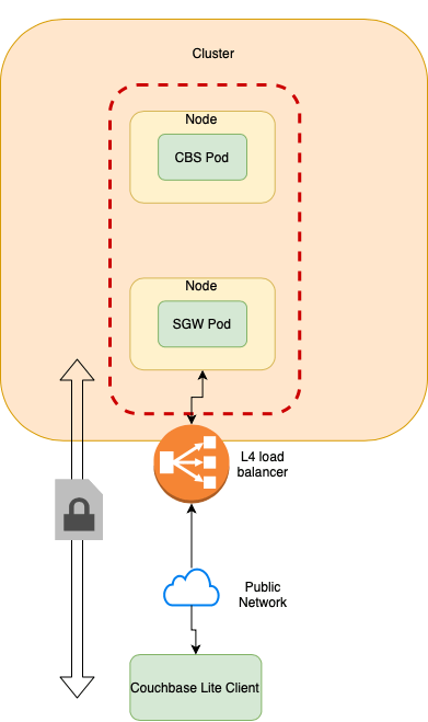 Layer 4 load balancer with Sync Gateway