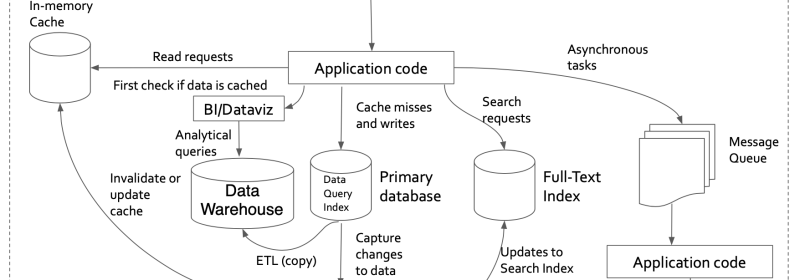 Example Architectures for Data Intensive Applications.