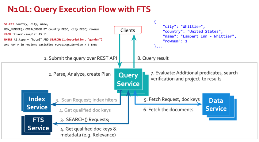 N1QL query execution with FTS