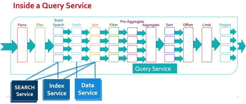 Inside the Query Service